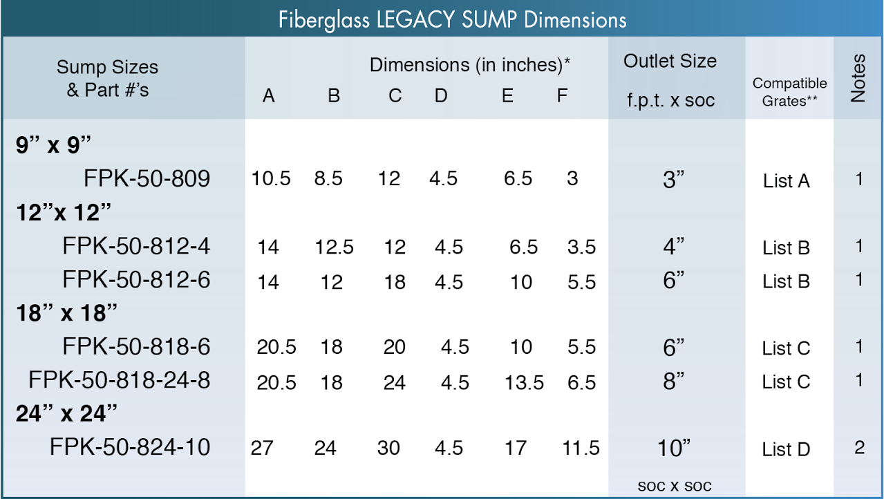 ASA Sump Sizes and Specifications