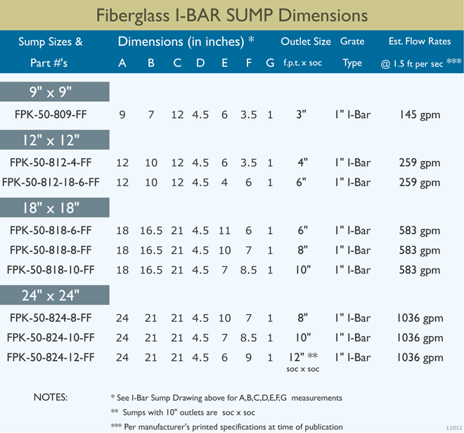 I-Bar Sump Dimensions
