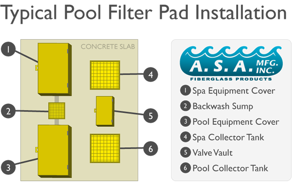 Typical Pool Filter Pad Installation
