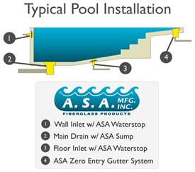 Typical Pool Installation